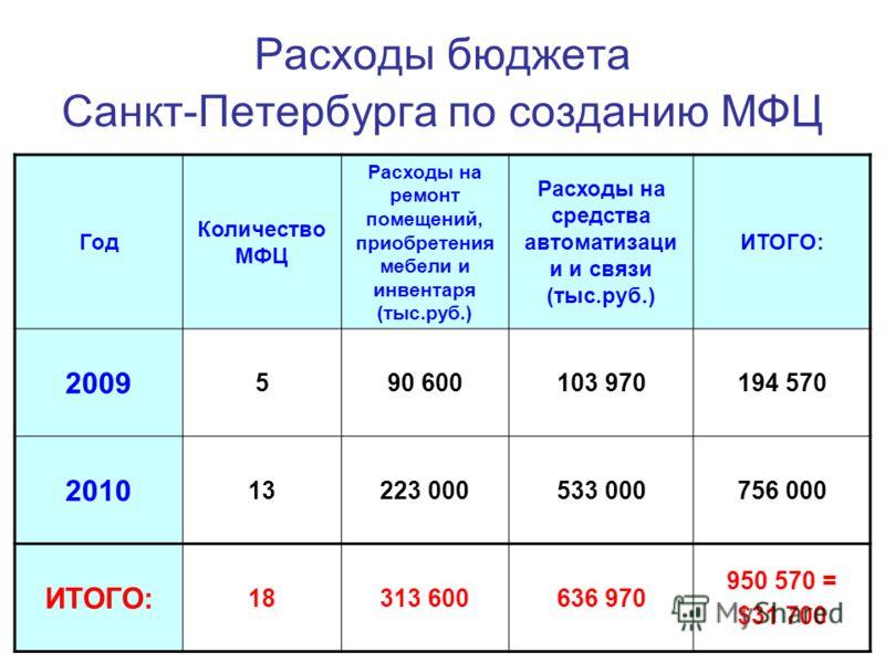 Расходы бюджета Санкт-Петербурга по созданию МФЦ Год Количество МФЦ Расходы на ремонт помещений, приобретения мебели и инвентаря (тыс.руб.) Расходы на средства автоматизаци и и связи (тыс.руб.) ИТОГО: 2009 590 600103 970194 570 2010 13223 000533 0007