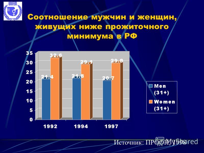Соотношение мужчин и женщин, живущих ниже прожиточного минимума в РФ Источник: ПРООН, 1998