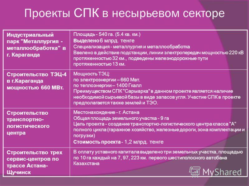 Проекты СПК в несырьевом секторе Индустриальный парк