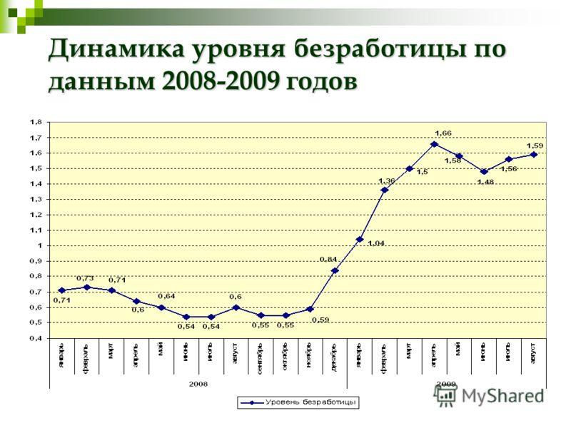 Динамика уровня безработицы по данным 2008-2009 годов