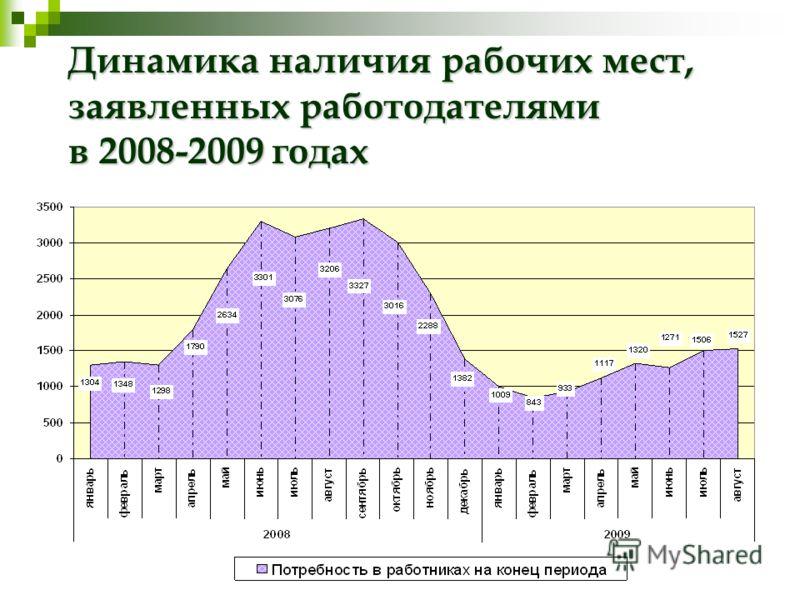 Динамика наличия рабочих мест, заявленных работодателями в 2008-2009 годах