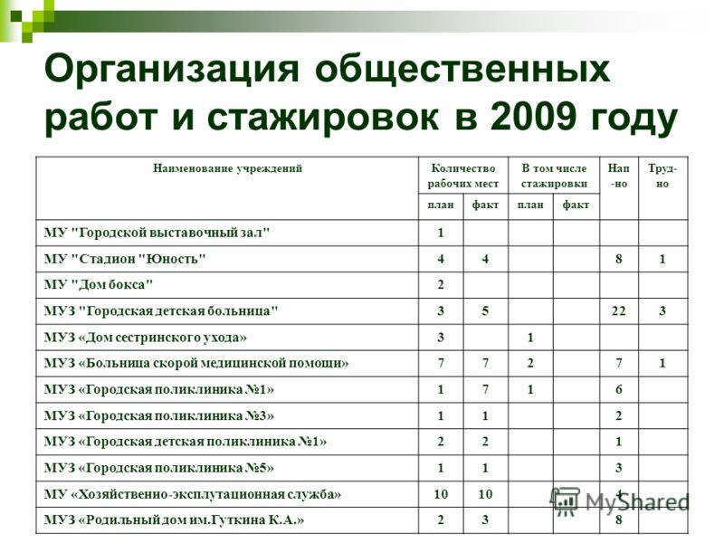 Организация общественных работ и стажировок в 2009 году Наименование учрежденийКоличество рабочих мест В том числе стажировки Нап -но Труд- но планфактпланфакт МУ
