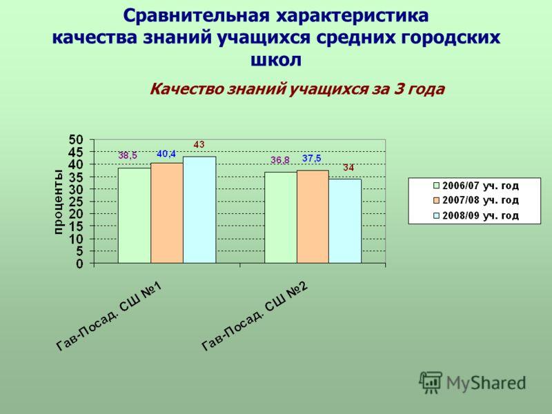Сравнительная характеристика качества знаний учащихся средних городских школ Качество знаний учащихся за 3 года