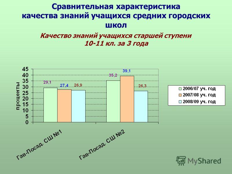 Сравнительная характеристика качества знаний учащихся средних городских школ Качество знаний учащихся старшей ступени 10-11 кл. за 3 года