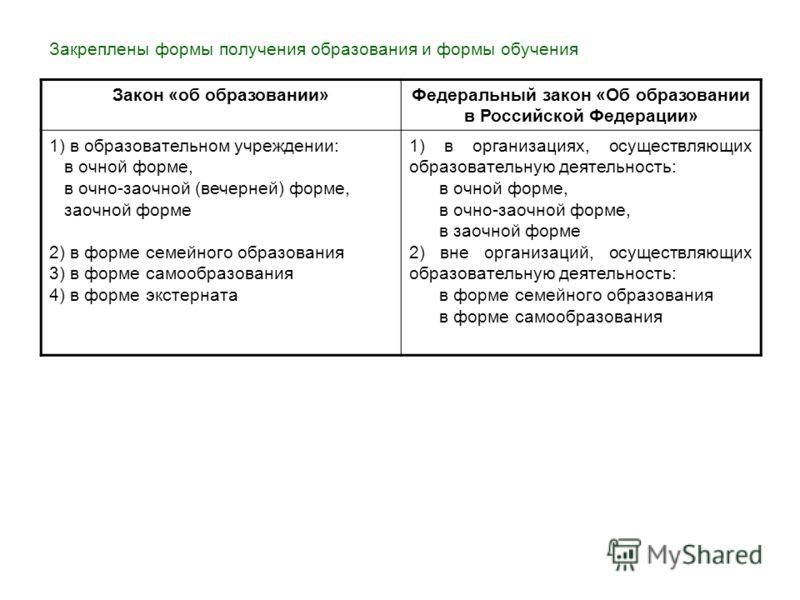 Закреплены формы получения образования и формы обучения Закон «об образовании»Федеральный закон «Об образовании в Российской Федерации» 1) в образовательном учреждении: в очной форме, в очно-заочной (вечерней) форме, заочной форме 2) в форме семейног