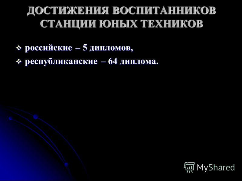 ДОСТИЖЕНИЯВОСПИТАННИКОВ СТАНЦИИ ЮНЫХ ТЕХНИКОВ ДОСТИЖЕНИЯ ВОСПИТАННИКОВ СТАНЦИИ ЮНЫХ ТЕХНИКОВ российские – 5 дипломов, российские – 5 дипломов, республиканские – 64 диплома. республиканские – 64 диплома.