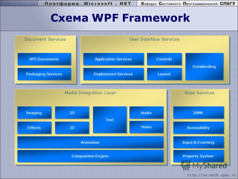Схема WPF Framework Media Integration Layer 2D 3D Audio Imaging Text Video Effects Composition Engine Animation Base Services XAML Accessibility Property System Input & Eventing Document Services XPS Documents Packaging Services User Interface Servic