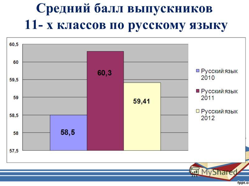 Средний балл выпускников 11- х классов по русскому языку