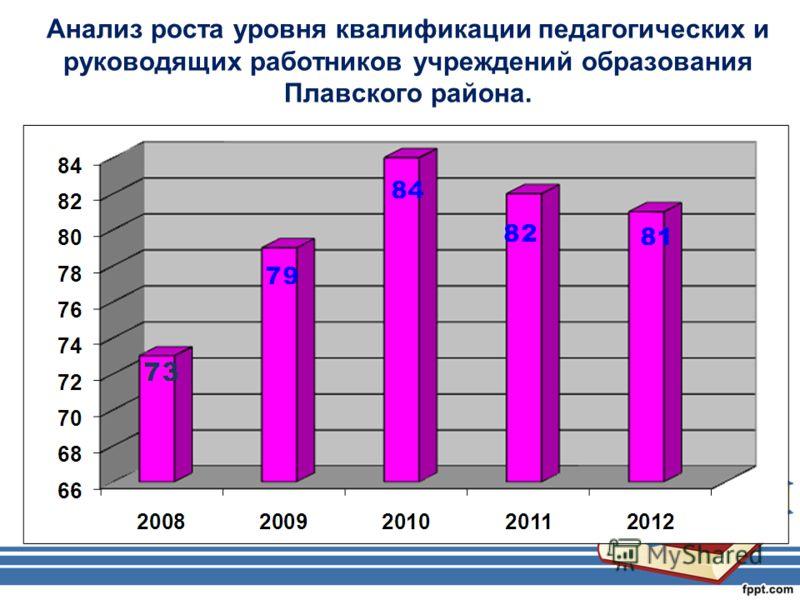 Анализ роста уровня квалификации педагогических и руководящих работников учреждений образования Плавского района.