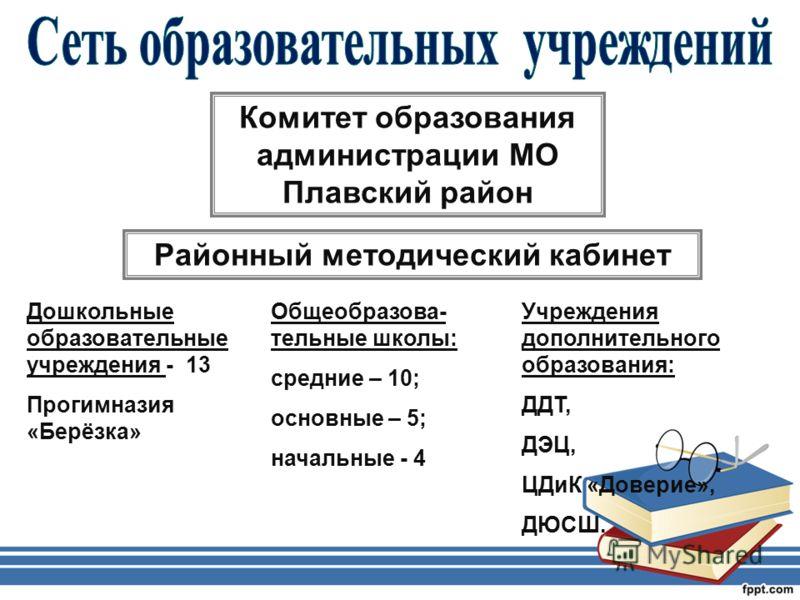 Комитет образования администрации МО Плавский район Районный методический кабинет Дошкольные образовательные учреждения - 13 Прогимназия «Берёзка» Общеобразова- тельные школы: средние – 10; основные – 5; начальные - 4 Учреждения дополнительного образ