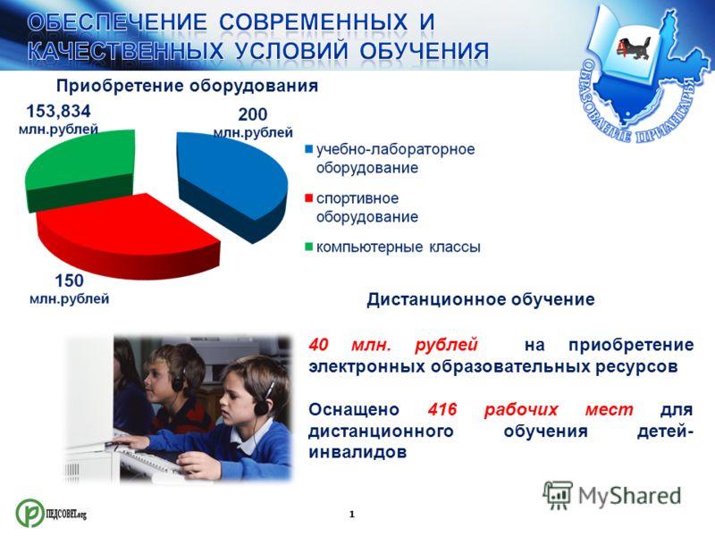 1 Приобретение оборудования Дистанционное обучение 40 млн. рублей на приобретение электронных образовательных ресурсов Оснащено 416 рабочих мест для дистанционного обучения детей- инвалидов