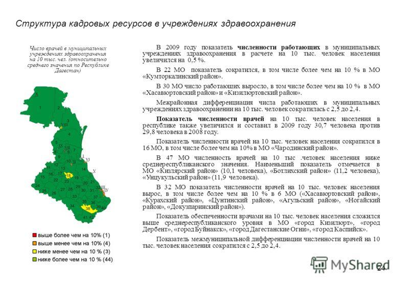 24 Структура кадровых ресурсов в учреждениях здравоохранения Число врачей в муниципальных учреждениях здравоохранения на 10 тыс. чел. (относительно среднего значения по Республике Дагестан) В 2009 году показатель численности работающих в муниципальны