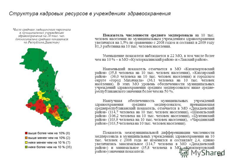 25 Структура кадровых ресурсов в учреждениях здравоохранения Число среднего медицинского персонала в муниципальных учреждениях здравоохранения на 10 тыс. чел. (относительно среднего показателя по Республике Дагестан) Показатель численности среднего м