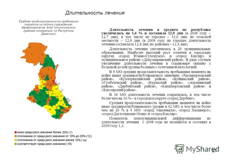 27 Длительность лечения Средняя продолжительность пребывания пациента на койке в учреждениях здравоохранения, дней (относительно среднего показателя по Республике Дагестан) Длительность лечения в среднем по республике увеличилась на 1,6 % и составила