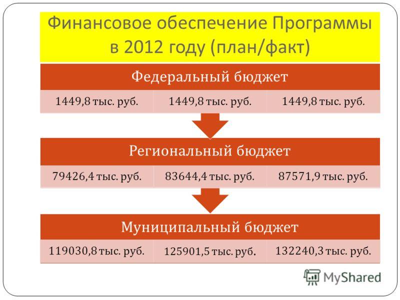 Финансовое обеспечение Программы в 2012 году ( план / факт ) Муниципальный бюджет 119030,8 тыс. руб. 125901,5 тыс. руб. 132240,3 тыс. руб. Региональный бюджет 79426,4 тыс. руб. 83644,4 тыс. руб.87571,9 тыс. руб. Федеральный бюджет 1449,8 тыс. руб.