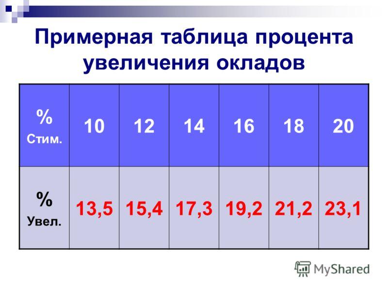 Примерная таблица процента увеличения окладов % Стим. 101214161820 % Увел. 13,515,417,319,221,223,1