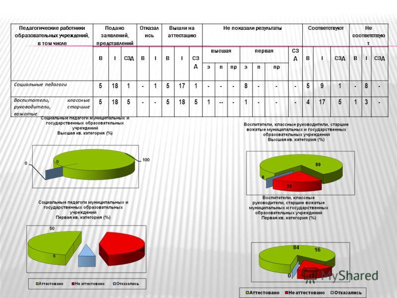 Педагогические работники образовательных учреждений, в том числе Подано заявлений, представлений Отказал ись Вышли на аттестацию Не показали результатыСоответствуют Не соответствую т ВIСЗДВIВI высшаяпервая СЗ ДВI ВI эппрэп Социальные педагоги 5181-15