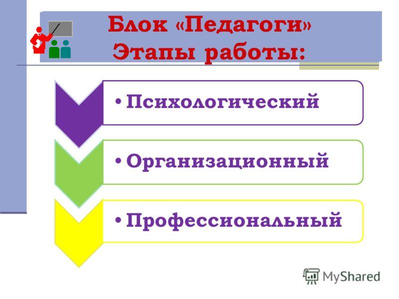 Блок «Педагоги» Этапы работы: Психологический Организационный Профессиональный