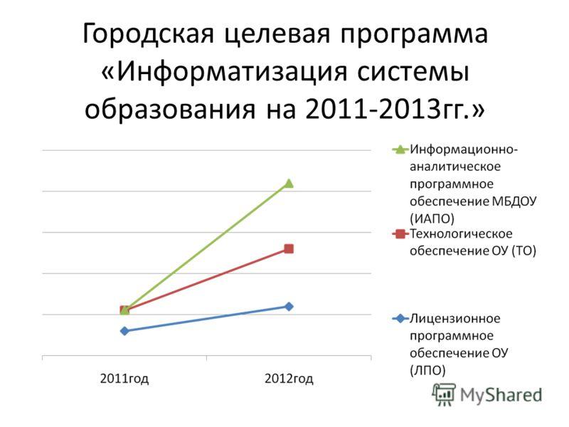 Городская целевая программа «Информатизация системы образования на 2011-2013гг.»