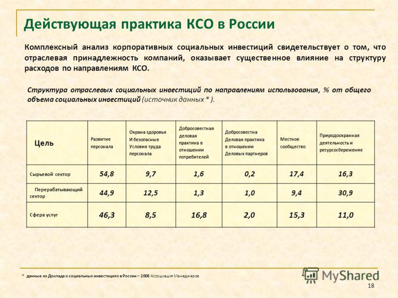 18 Комплексный анализ корпоративных социальных инвестиций свидетельствует о том, что отраслевая принадлежность компаний, оказывает существенное влияние на структуру расходов по направлениям КСО. Действующая практика КСО в России Структура отраслевых