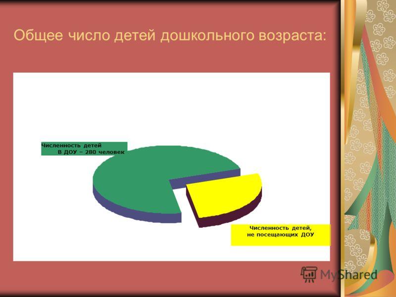 Общее число детей дошкольного возраста: Численность детей В ДОУ – 280 человек Численность детей, не посещающих ДОУ