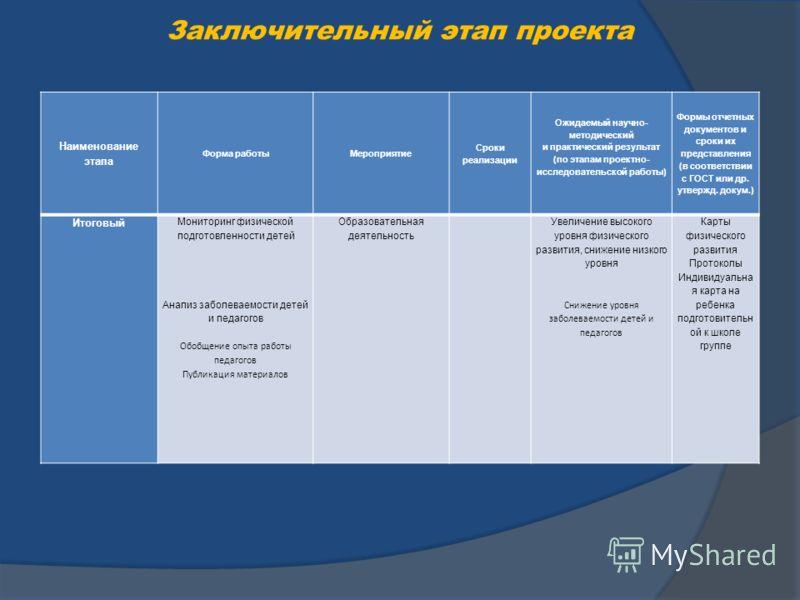 Заключительный этап проекта Наименование этапа Форма работыМероприятие Сроки реализации Ожидаемый научно- методический и практический результат (по этапам проектно- исследовательской работы) Формы отчетных документов и сроки их представления (в соотв