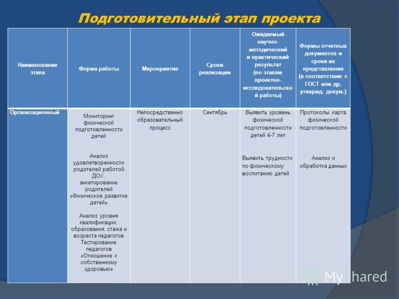 Подготовительный этап проекта Наименование этапа Форма работыМероприятие Сроки реализации Ожидаемый научно- методический и практический результат (по этапам проектно- исследовательско й работы) Формы отчетных документов и сроки их представления (в со