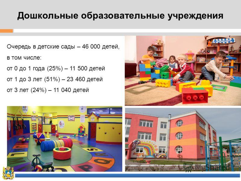 Дошкольные образовательные учреждения Очередь в детские сады – 46 000 детей, в том числе: от 0 до 1 года (25%) – 11 500 детей от 1 до 3 лет (51%) – 23 460 детей от 3 лет (24%) – 11 040 детей