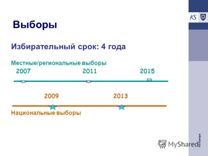 KS Europa Bыборы Избирательный срок: 4 года Местные/региональные выборы 2007 2011 2015 2009 2013 Национальные выборы