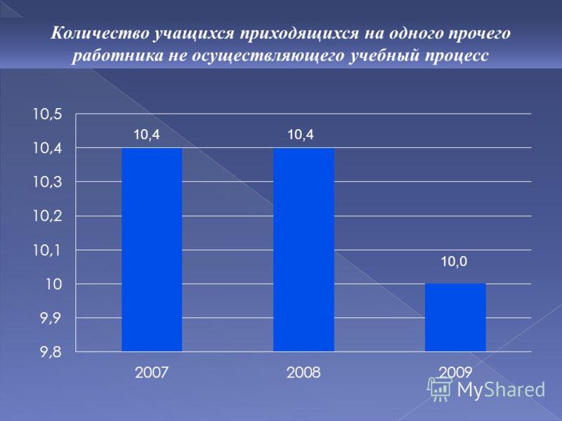 Количество учащихся приходящихся на одного прочего работника не осуществляющего учебный процесс 10,4 10,0
