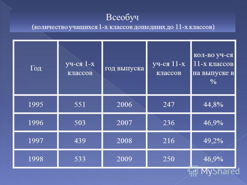 Всеобуч (количество учащихся 1-х классов дошедших до 11-х классов) Год уч-ся 1-х классов год выпуска уч-ся 11-х классов кол-во уч-ся 11-х классов на выпуске в % 1995551200624744,8% 1996503200723646,9% 1997439200821649,2% 1998533200925046,9%