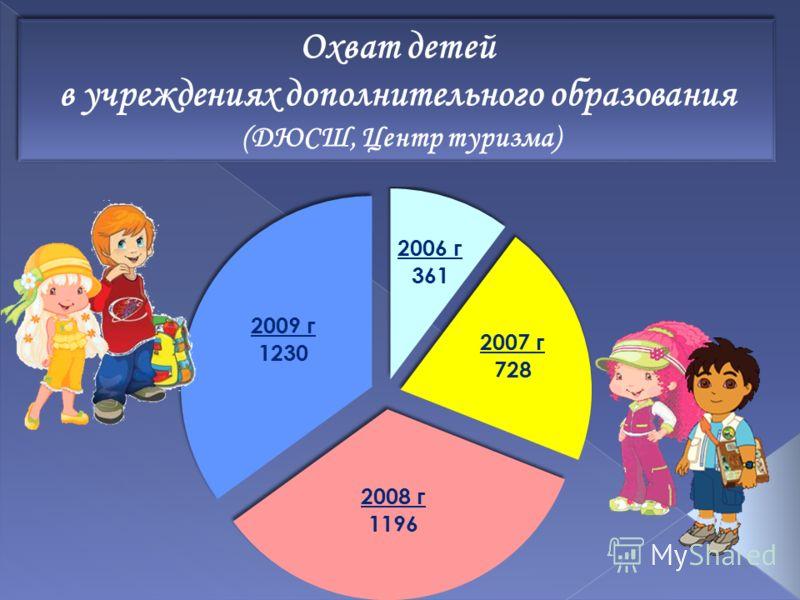 Охват детей в учреждениях дополнительного образования (ДЮСШ, Центр туризма) Охват детей в учреждениях дополнительного образования (ДЮСШ, Центр туризма)