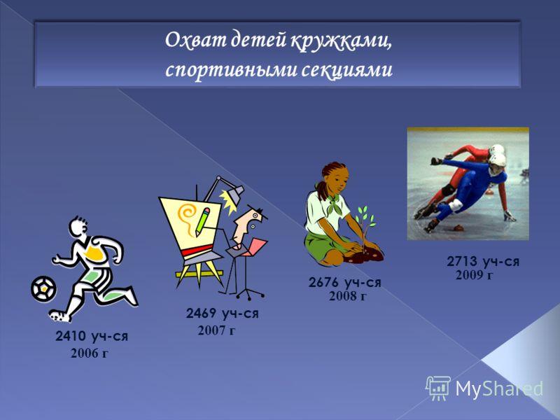 Охват детей кружками, спортивными секциями Охват детей кружками, спортивными секциями 2006 г 2410 уч-ся 2007 г 2469 уч-ся 2008 г 2676 уч-ся 2009 г 2713 уч-ся