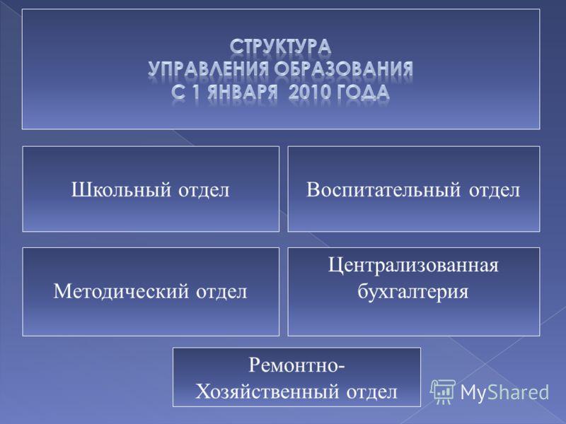 Школьный отделВоспитательный отдел Методический отдел Ремонтно- Хозяйственный отдел Централизованная бухгалтерия