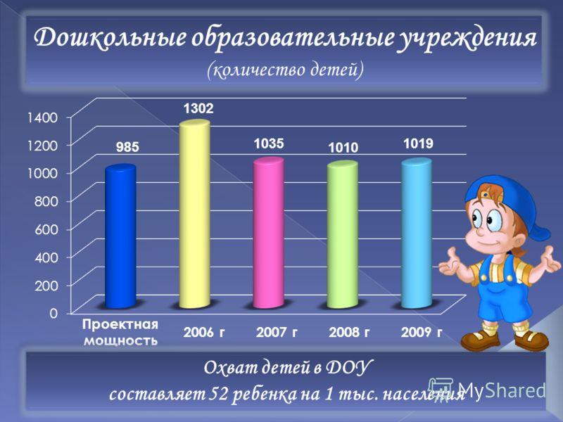 Дошкольные образовательные учреждения (количество детей) Дошкольные образовательные учреждения (количество детей) Проектная мощность 2006 г 2007 г 2008 г 2009 г Охват детей в ДОУ составляет 52 ребенка на 1 тыс. населения Охват детей в ДОУ составляет