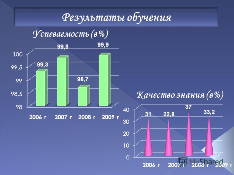 Результаты обучения Успеваемость (в%) 2006 г 2007 г 2008 г 2009 г 99,3 99,8 98,7 99,9 Качество знания (в%) 2006 г 2007 г 2008 г 2009 г 3122,8 37 33,2