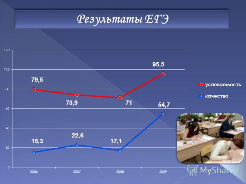 Результаты ЕГЭ 79,5 73,971 95,5 15,3 22,6 17,1 54,7