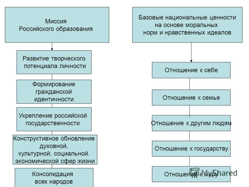 Миссия Российского образования Базовые национальные ценности на основе моральных норм и нравственных идеалов Развитие творческого потенциала личности Формирование гражданской идентичности Укрепление российской государственности Консолидация всех наро