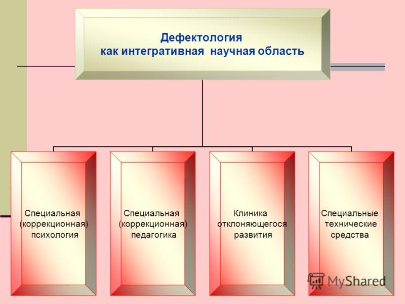 Дефектология как интегративная научная область Специальная (коррекционная) психология Специальная (коррекционная) педагогика Клиника отклоняющегося развития Специальные технические средства