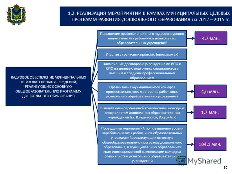 КАДРОВОЕ ОБЕСПЕЧЕНИЕ МУНИЦИПАЛЬНЫХ ОБРАЗОВАТЕЛЬНЫХ УЧРЕЖДЕНИЙ, РЕАЛИЗУЮЩИХ ОСНОВНУЮ ОБЩЕОБРАЗОВАТЕЛЬНУЮ ПРОГРАММУ ДОШКОЛЬНОГО ОБРАЗОВАНИЯ Повышение профессионального кадрового уровня педагогических работников дошкольных образовательных учреждений 4,7