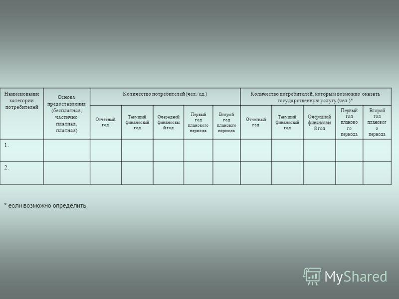 Наименование категории потребителей Основа предоставления (бесплатная, частично платная, платная) Количество потребителей (чел./ед.) Количество потребителей, которым возможно оказать государственную услугу (чел.)* Отчетный год Текущий финансовый год