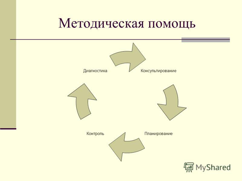 Методическая помощь Консультирование ПланированиеКонтроль Диагностика