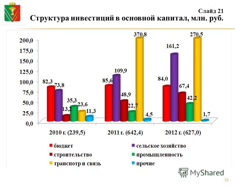 Структура инвестиций в основной капитал, млн. руб. Слайд 21 21