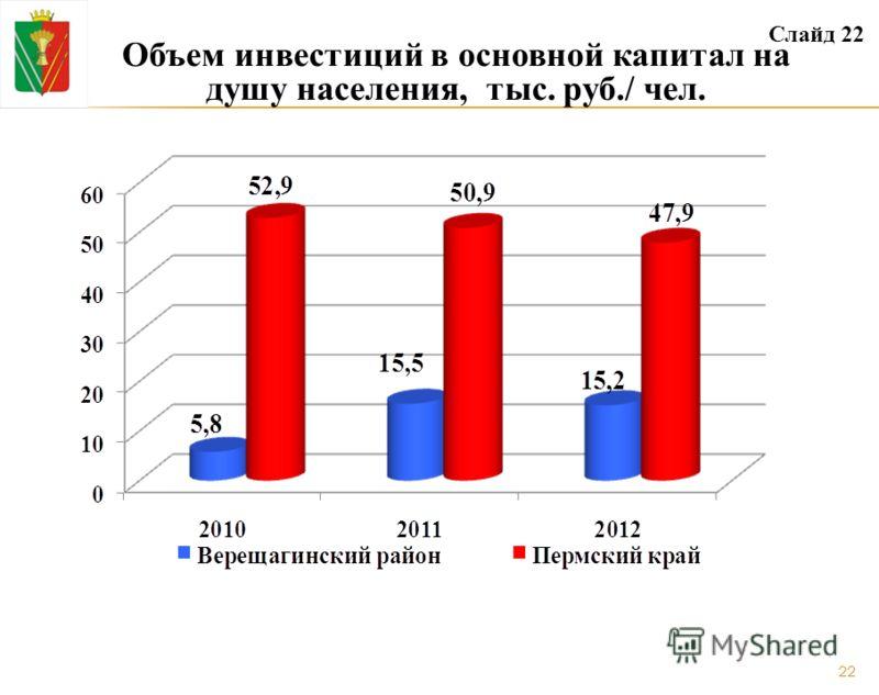 Объем инвестиций в основной капитал на душу населения, тыс. руб./ чел. Слайд 22 22