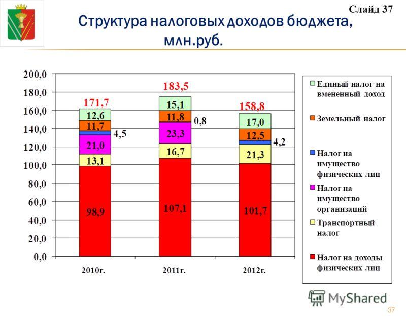 Структура налоговых доходов бюджета, млн.руб. 171,7 183,5 158,8 Слайд 37 37