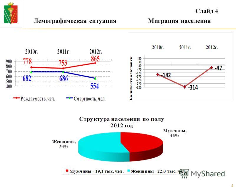 Демографическая ситуацияМиграция населения Слайд 4 4