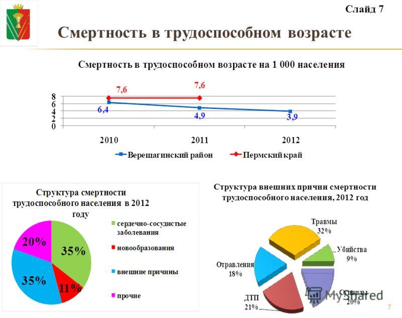 Смертность в трудоспособном возрасте Структура внешних причин смертности трудоспособного населения, 2012 год Слайд 7 7
