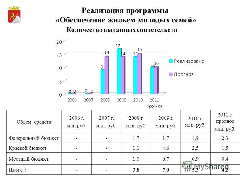 Реализация программы «Обеспечение жильем молодых семей» Объем средств 2006 г. млн.руб. 2007 г. млн. руб. 2008 г. млн. руб. 2009 г. млн. руб. 2010 г. млн. руб. 2011 г. прогноз млн. руб. Федеральный бюджет--1,7 1,92,3 Краевой бюджет--1,14,62,51,5 Местн