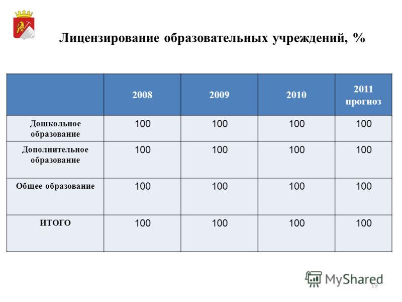 19 Лицензирование образовательных учреждений, % 200820092010 2011 прогноз Дошкольное образование 100 Дополнительное образование 100 Общее образование 100 ИТОГО 100