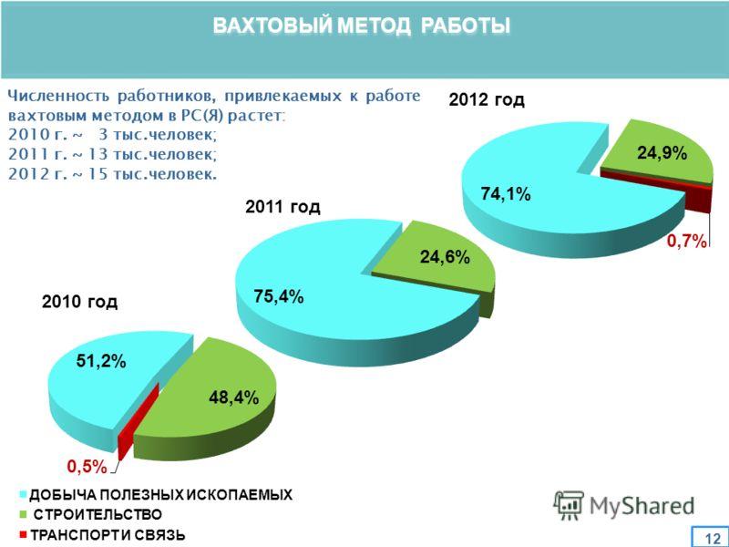 12 ВАХТОВЫЙ МЕТОД РАБОТЫ Численность работников, привлекаемых к работе вахтовым методом в РС(Я) растет: 2010 г. ~ 3 тыс.человек; 2011 г. ~ 13 тыс.человек; 2012 г. ~ 15 тыс.человек.